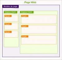 Schéma de l'organisation des blocs d'une page