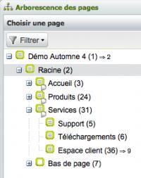 Arborescence tutoriel de création de modèle de page