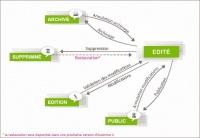 Schéma gestion de la publication